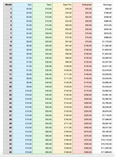 affiliate - Cumulative earnings